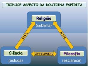 Triplice aspecto da doutrina